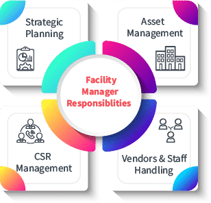 Duty of a Facility manager