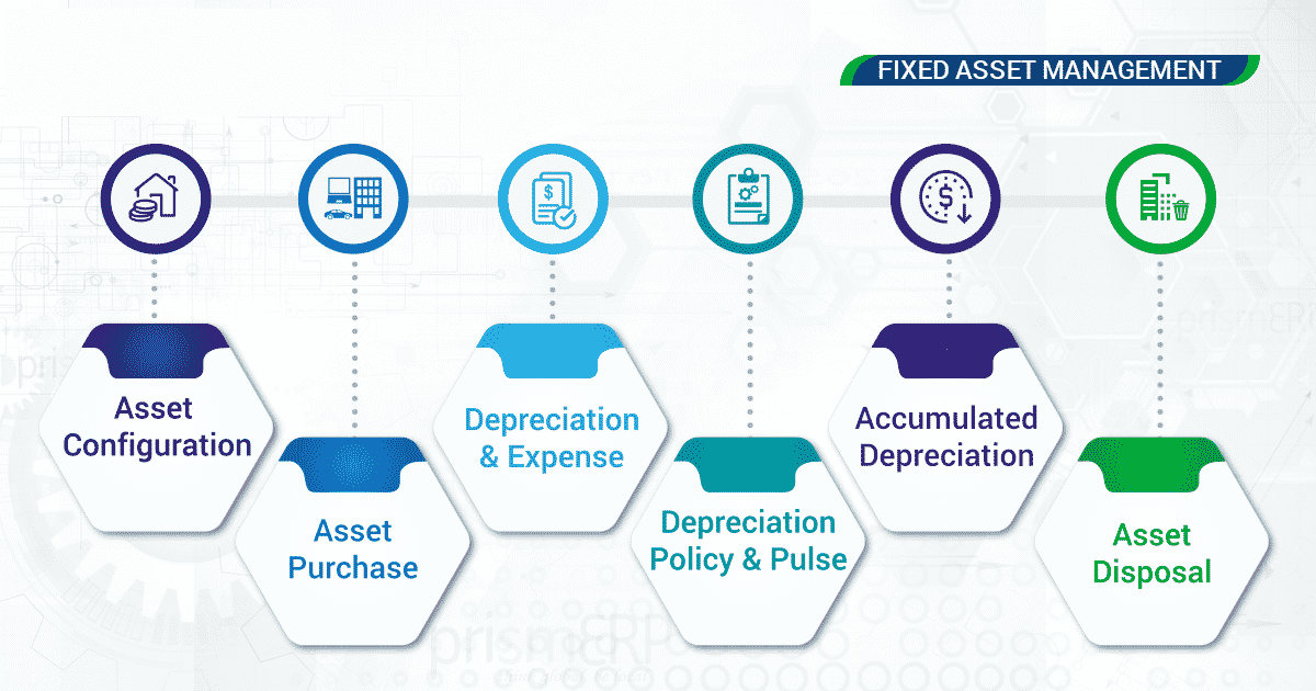 Fixed assets management allows to maintain accuracy in the calculation of profits and losses.