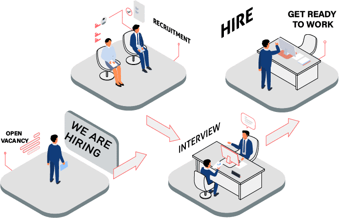 High Quality Recruitment Process with Human Capital Management