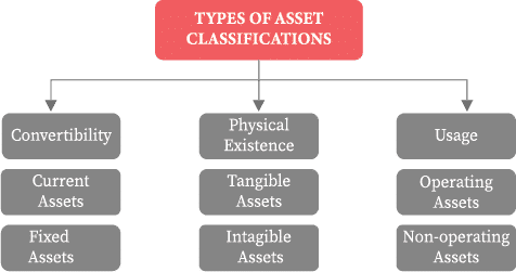 Asset Classifications