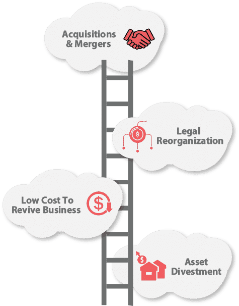 Business Reconstruction Service Offers 4 Key Objectives