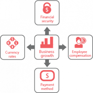 How We Help Grow Your Business By Managing contractor Payroll